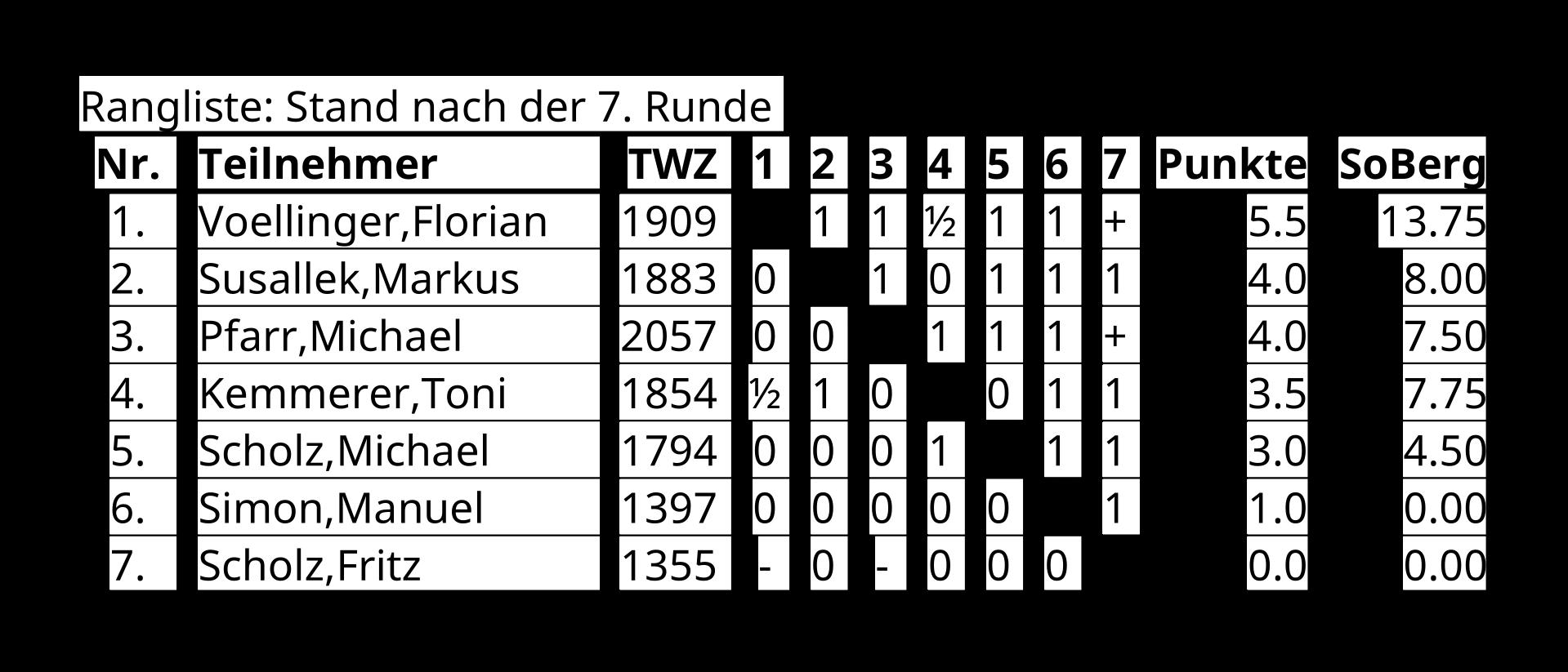 Ergebnisse des Ersten Schach960-Turniers des SC Mömbris