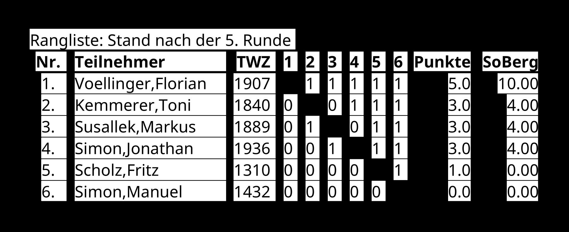 Ergebnisse des Schach960-Turniers des SC Mömbris im Januar 2019