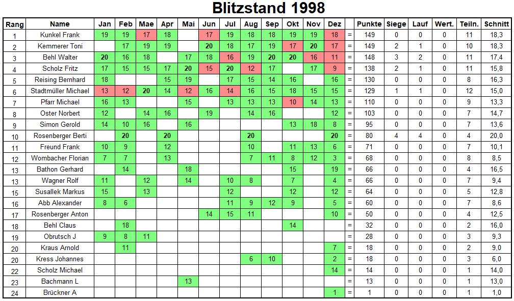 Jahresbilanz Blitzturniere 1998