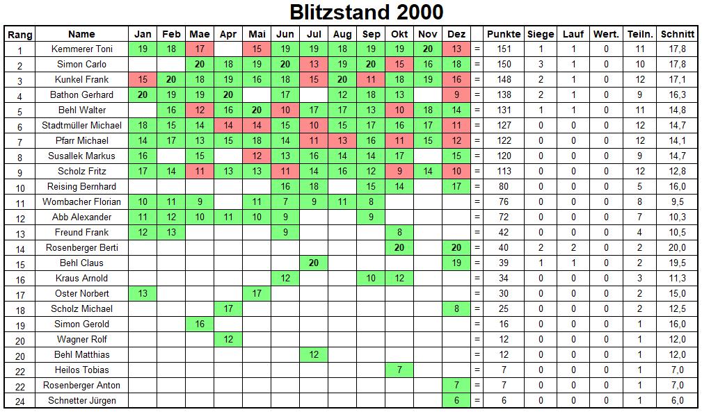 Jahresbilanz Blitzturniere 2000