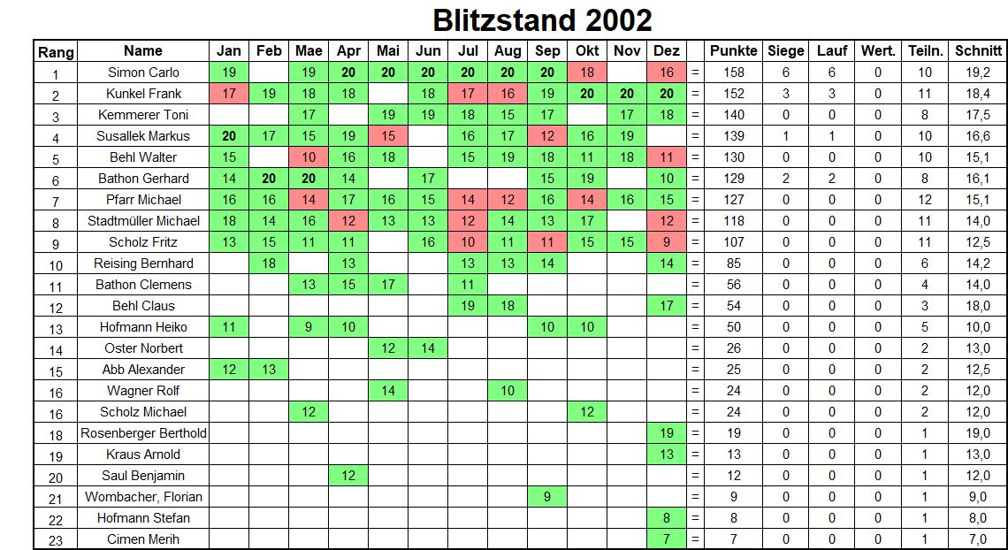 Jahresbilanz Blitzturniere 2002