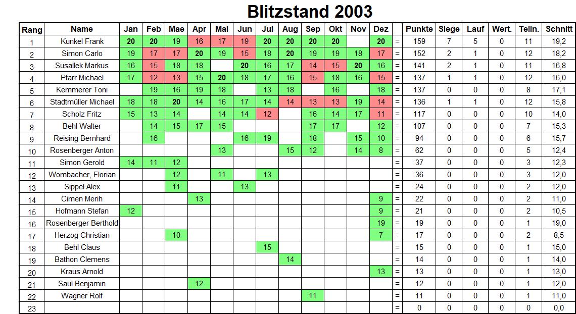 Jahresbilanz Blitzturniere 2003