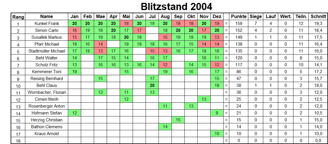 Jahresbilanz Blitzturniere 2004