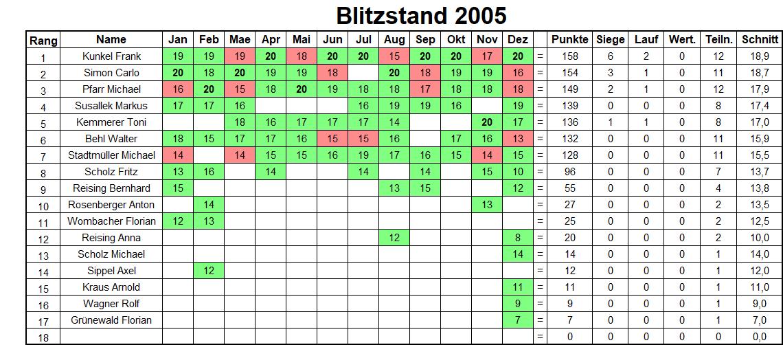 Jahresbilanz Blitzturniere 2005