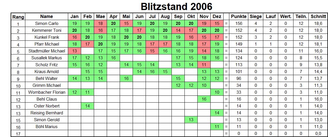 Jahresbilanz Blitzturniere 2006