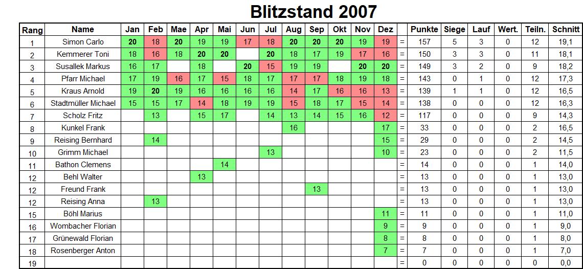 Jahresbilanz Blitzturniere 2007