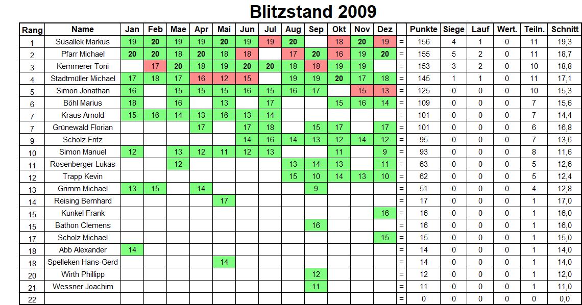 Jahresbilanz Blitzturniere 2009