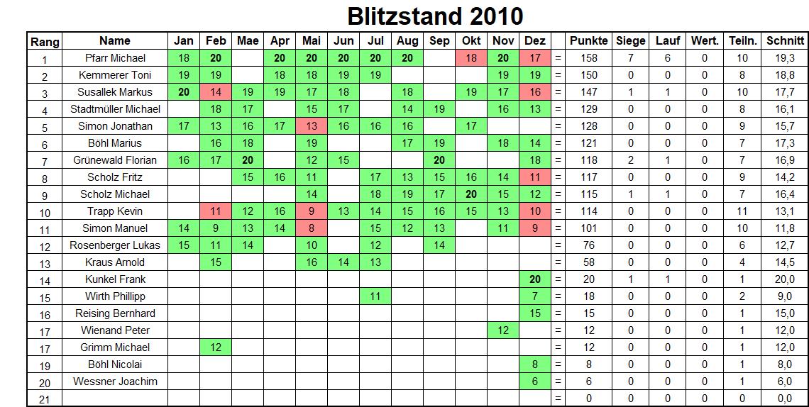 Jahresbilanz Blitzturniere 2010