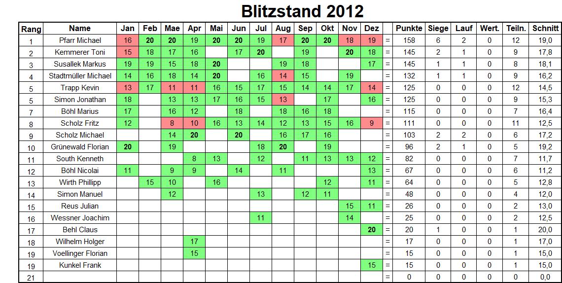 Jahresbilanz Blitzturniere 2012