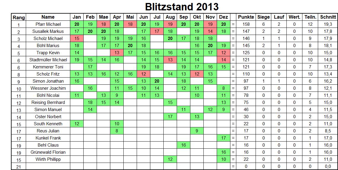 Jahresbilanz Blitzturniere 2013