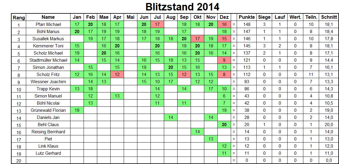 Jahresbilanz Blitzturniere 2014