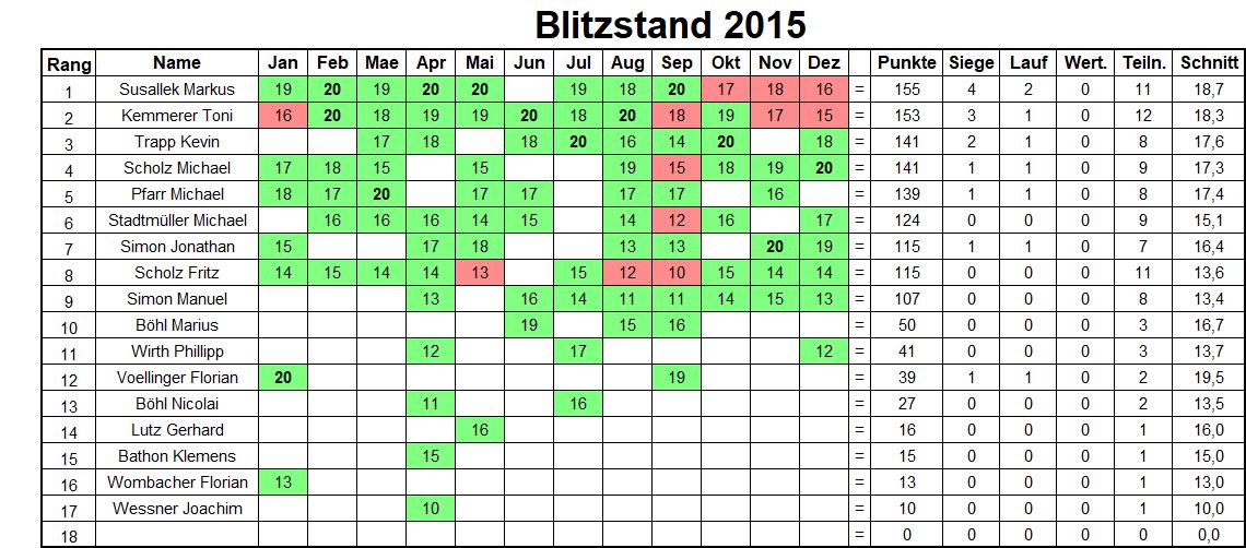 Jahresbilanz Blitzturniere 2015
