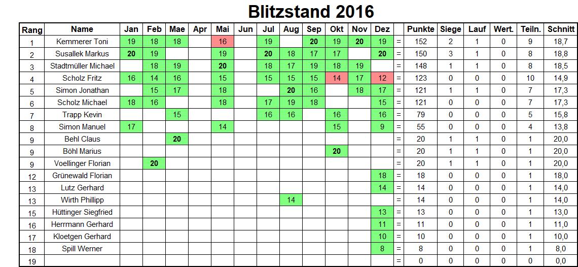 Jahresbilanz Blitzturniere 2016