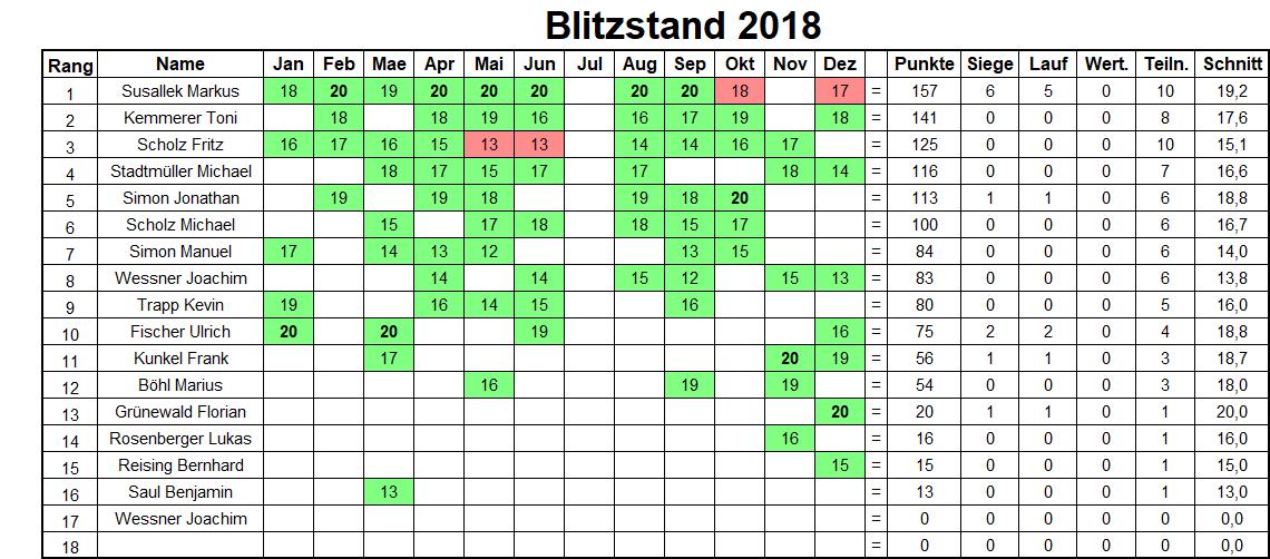 Jahresbilanz Blitzturniere 2018