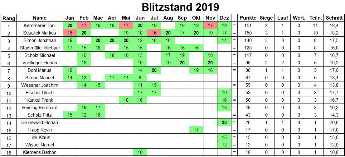 Jahresbilanz Blitzturniere 2019
